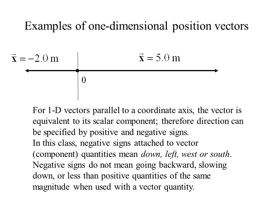Examples of one-dimensional position vectors