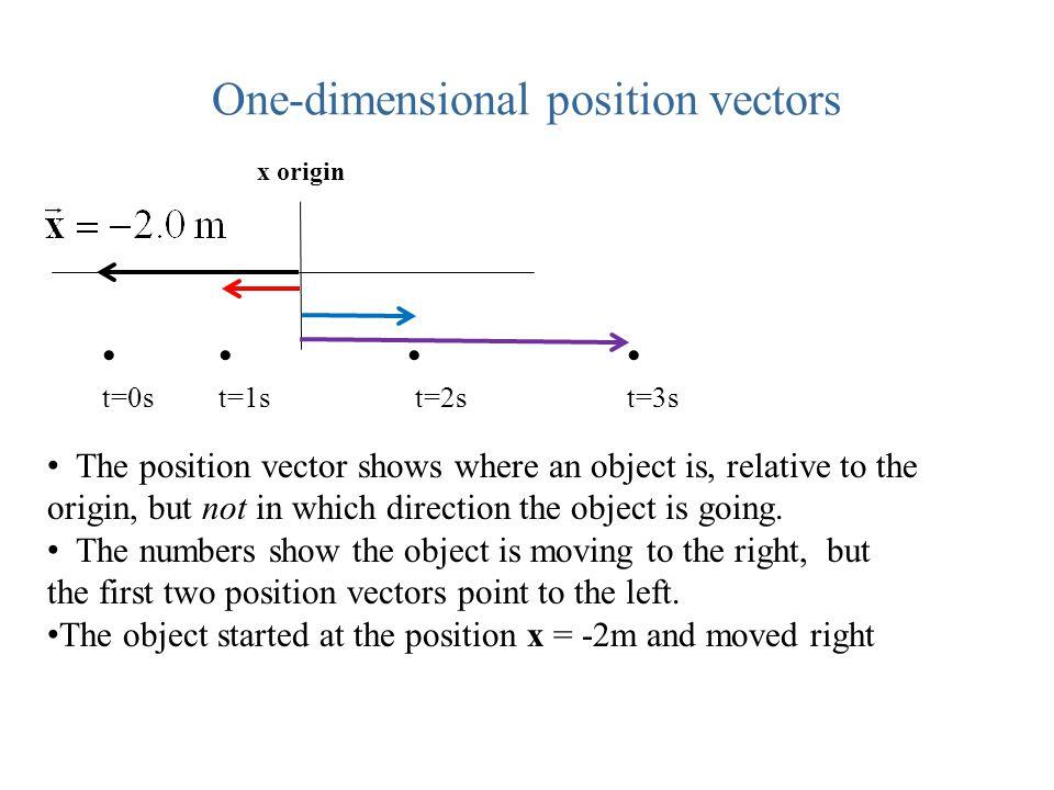 One-dimensional position vectors