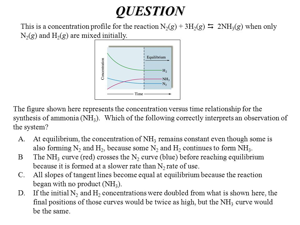 QUESTION This is a concentration profile for the reaction N2(g) + 3H2(g)  2NH3(g) when only N2(g) and H2(g) are mixed initially.