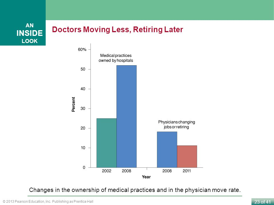Doctors Moving Less, Retiring Later