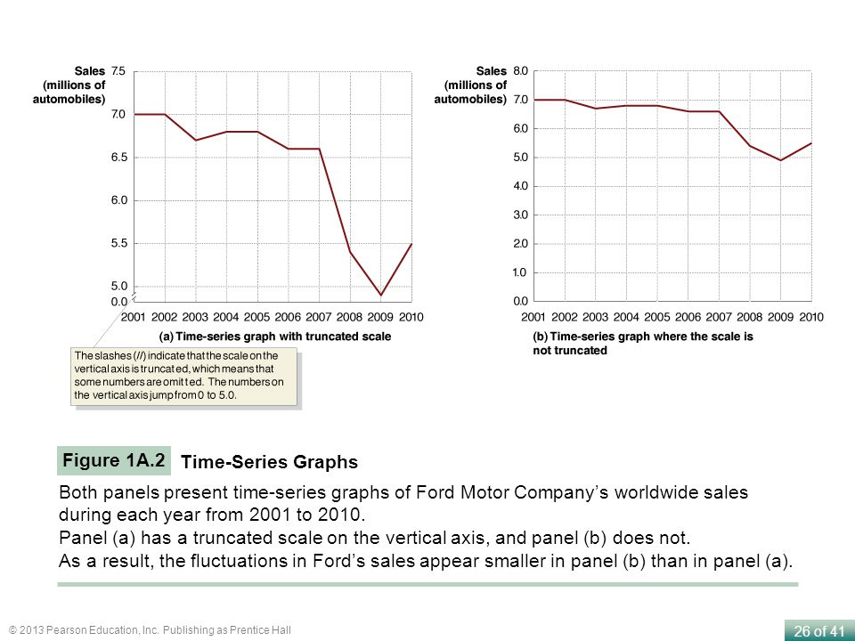 Figure 1A.2 Time-Series Graphs. Both panels present time-series graphs of Ford Motor Company's worldwide sales during each year from 2001 to 2010.
