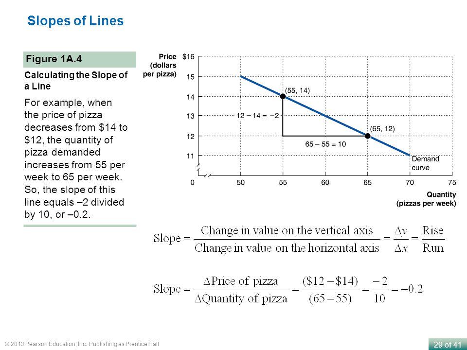 Slopes of Lines Figure 1A.4