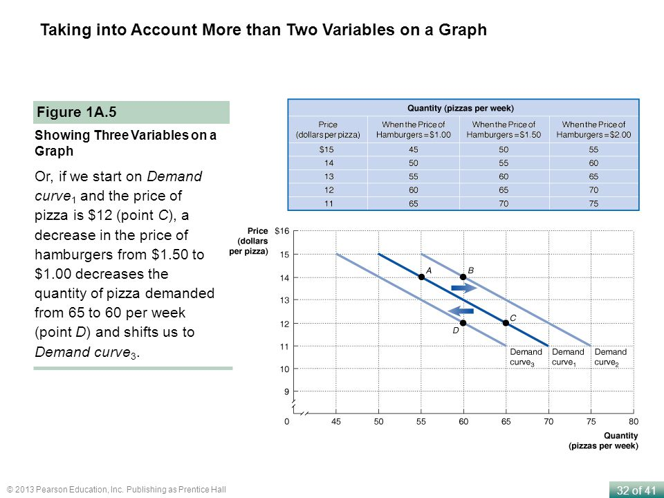 Taking into Account More than Two Variables on a Graph