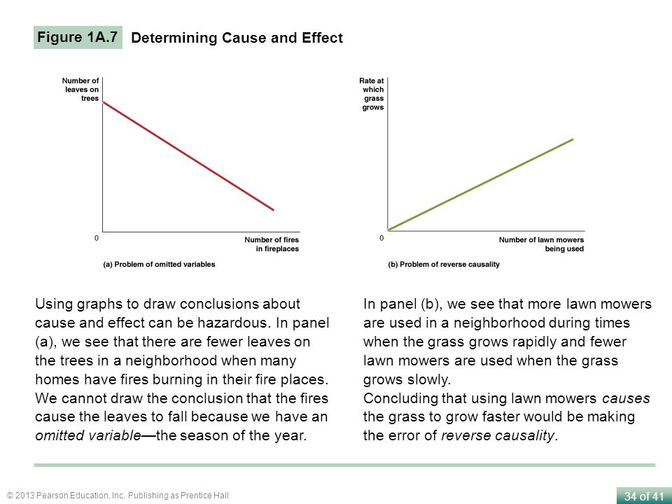 Figure 1A.7 Determining Cause and Effect.