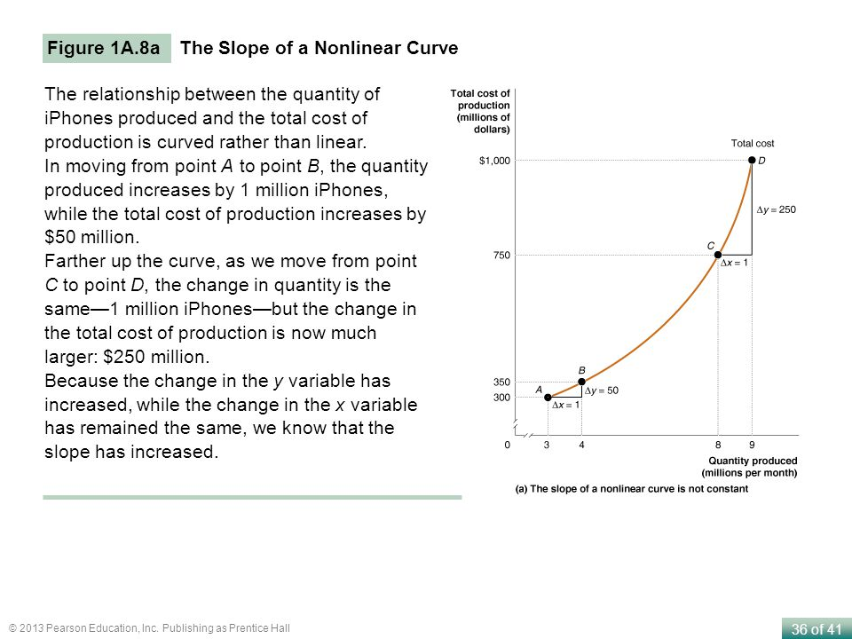 Figure 1A.8a The Slope of a Nonlinear Curve.