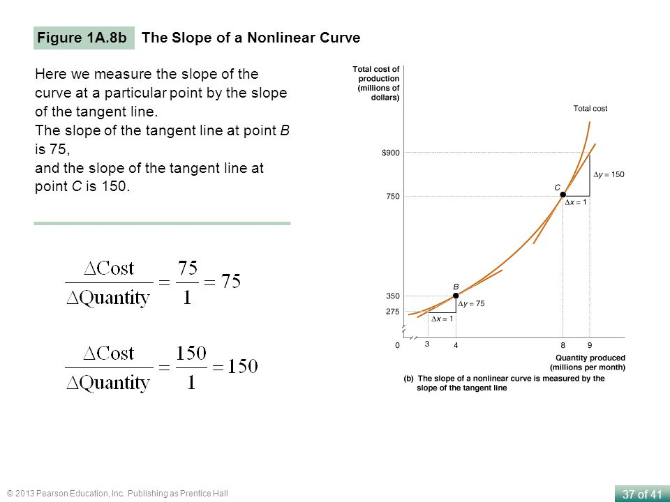 Figure 1A.8b The Slope of a Nonlinear Curve. Here we measure the slope of the curve at a particular point by the slope of the tangent line.