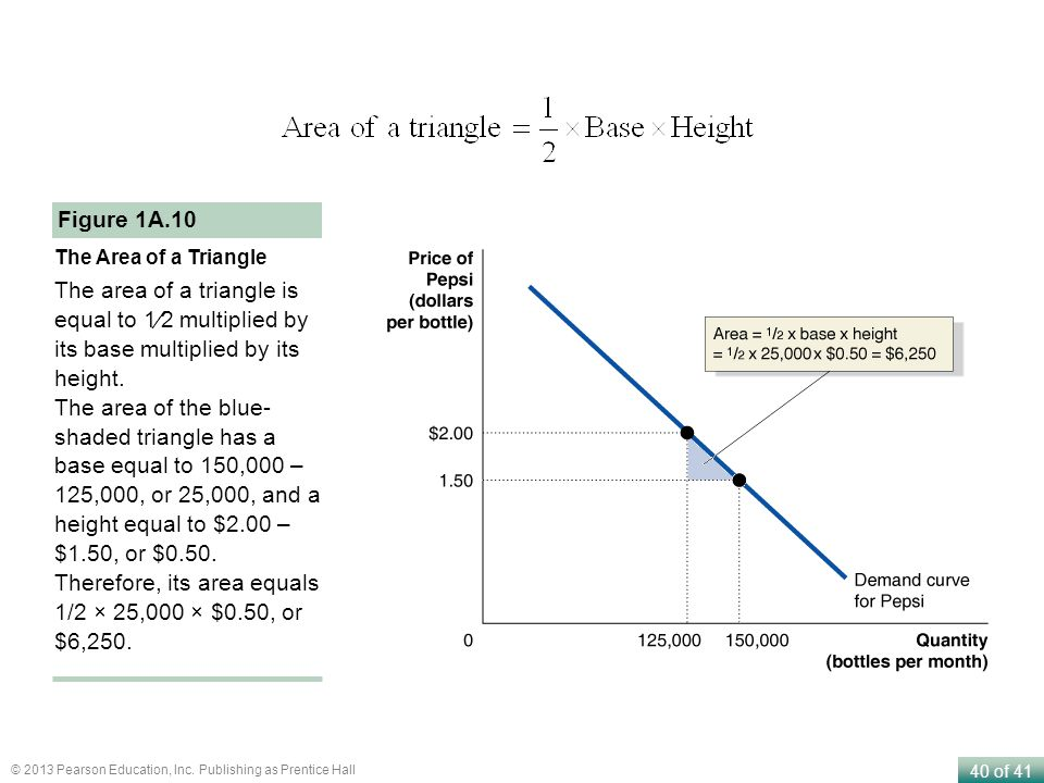 Therefore, its area equals 1/2 × 25,000 × $0.50, or $6,250.