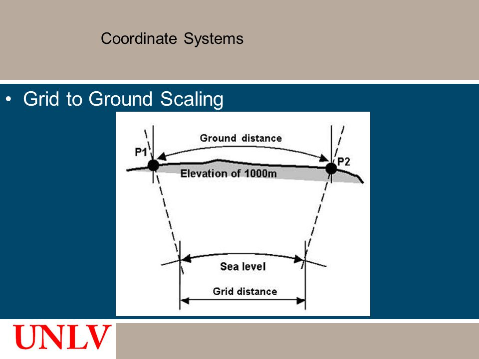 Coordinate Systems Grid to Ground Scaling