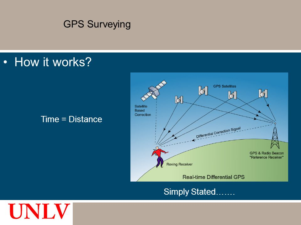 GPS Surveying How it works Time = Distance Simply Stated…….
