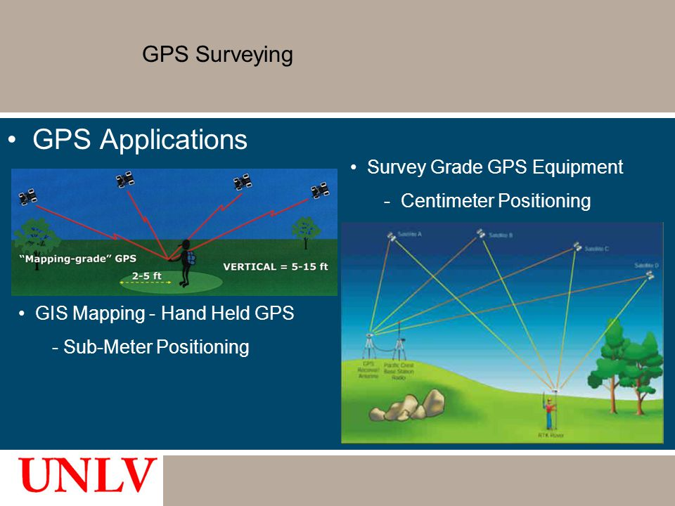 GPS Applications GPS Surveying Survey Grade GPS Equipment