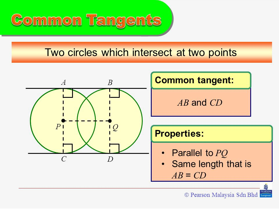 Two circles which intersect at two points