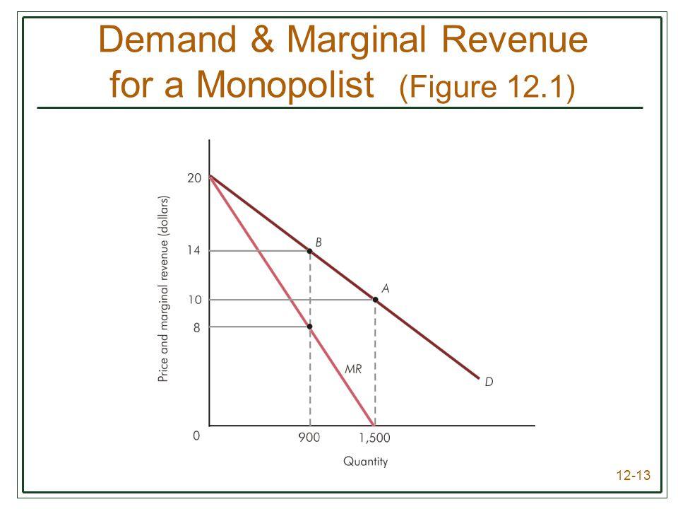 Demand & Marginal Revenue for a Monopolist (Figure 12.1)