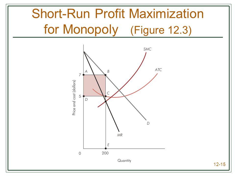 Short-Run Profit Maximization for Monopoly (Figure 12.3)