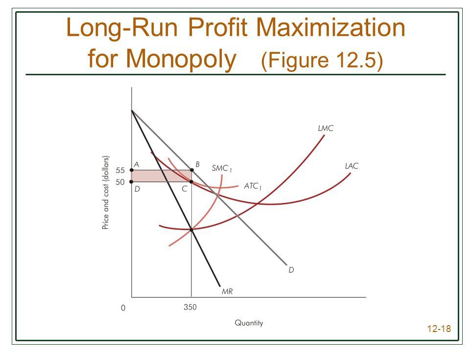 Long-Run Profit Maximization for Monopoly (Figure 12.5)