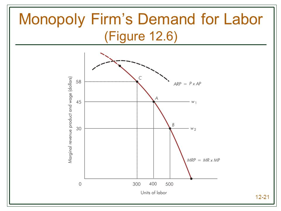 Monopoly Firm's Demand for Labor (Figure 12.6)