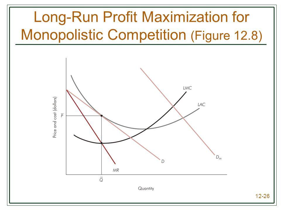 Long-Run Profit Maximization for Monopolistic Competition (Figure 12