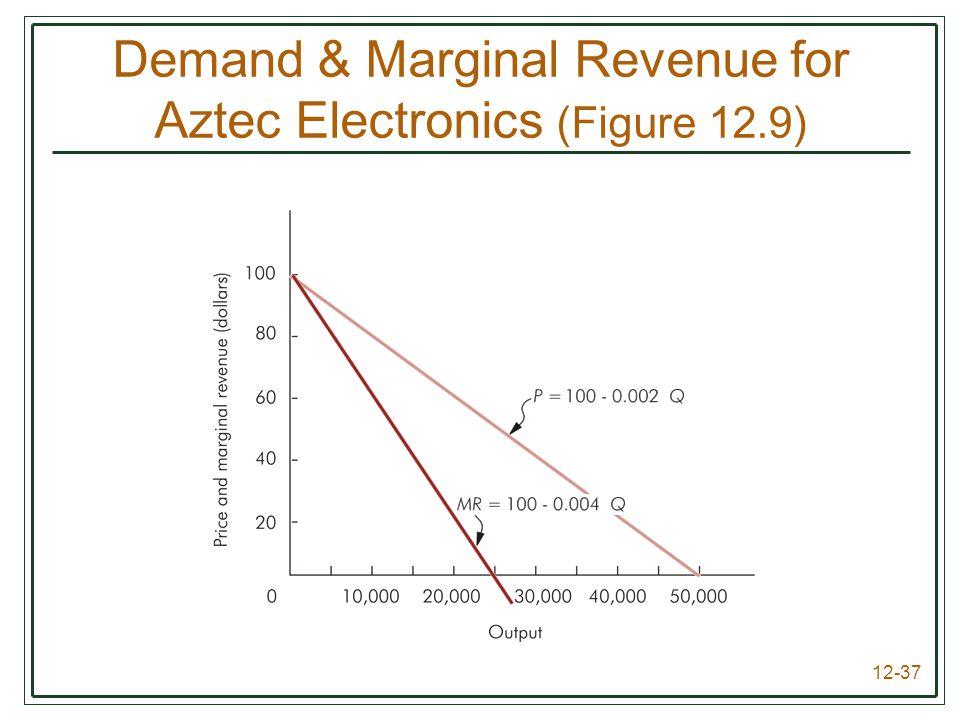 Demand & Marginal Revenue for Aztec Electronics (Figure 12.9)