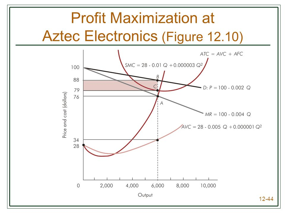 Profit Maximization at Aztec Electronics (Figure 12.10)