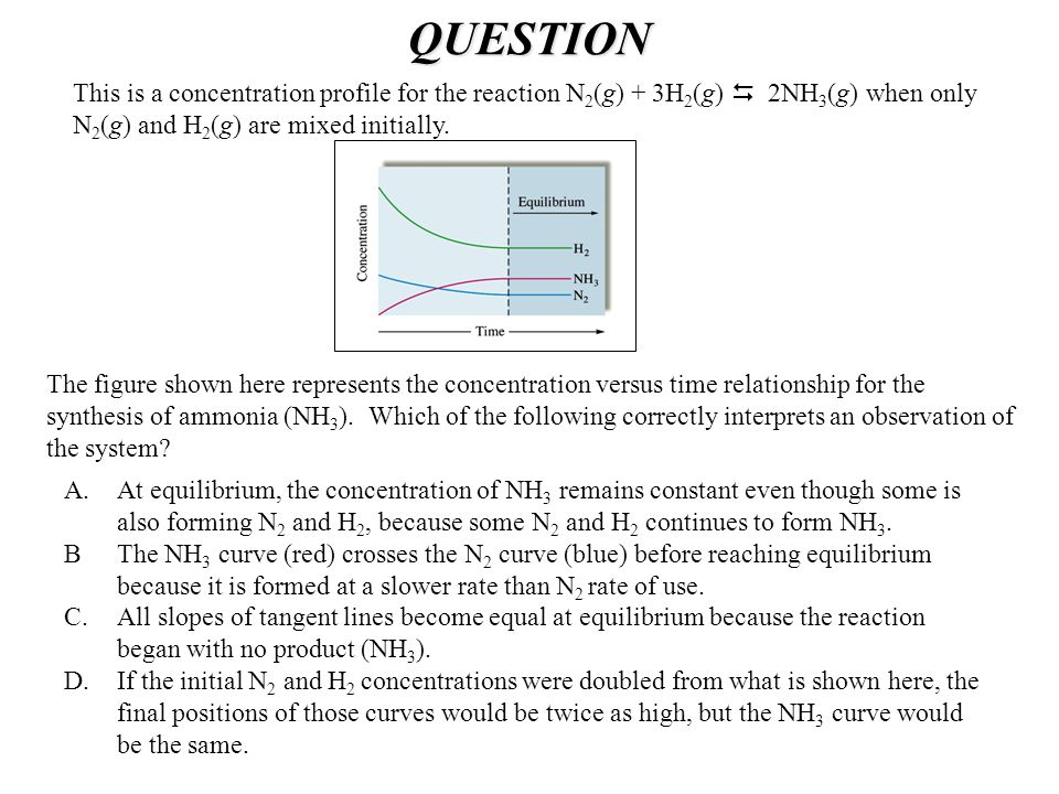 QUESTION This is a concentration profile for the reaction N2(g) + 3H2(g)  2NH3(g) when only N2(g) and H2(g) are mixed initially.