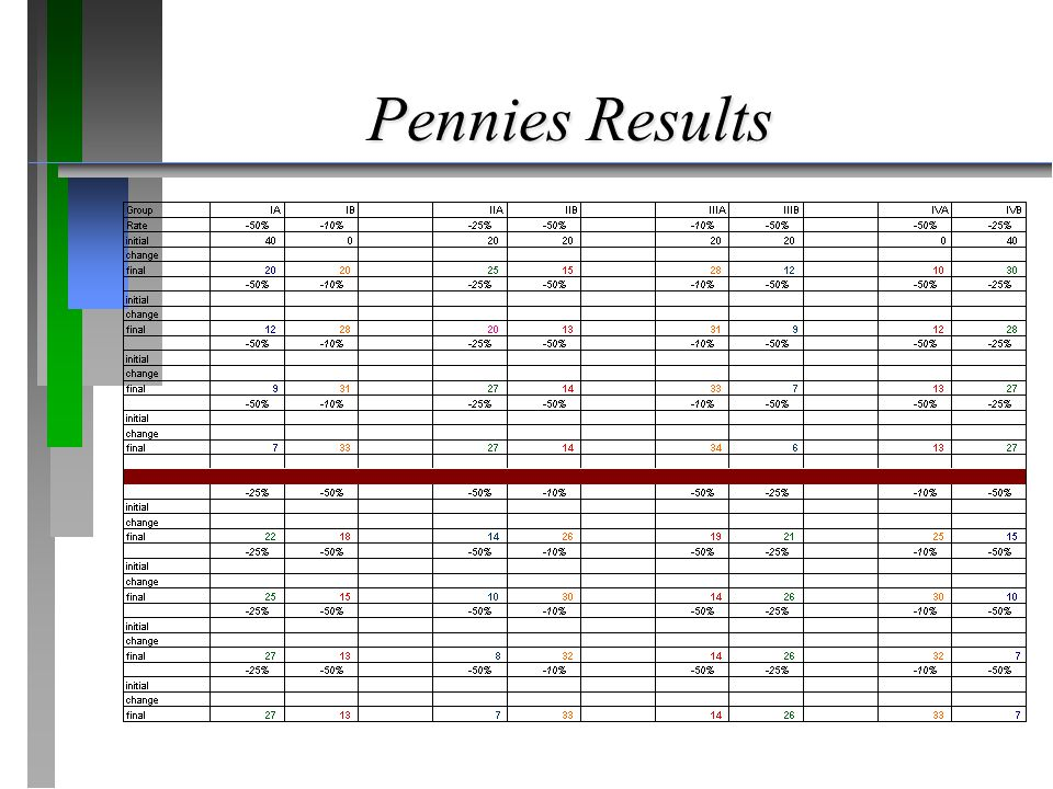 Pennies Results