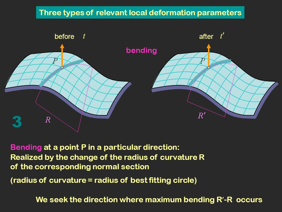 3 Three types of relevant local deformation parameters bending