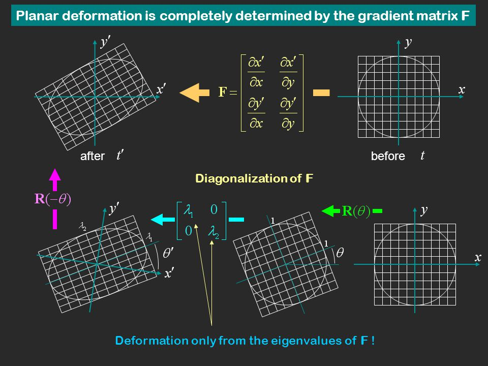 Planar deformation is completely determined by the gradient matrix F