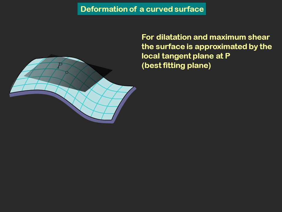 Deformation of a curved surface