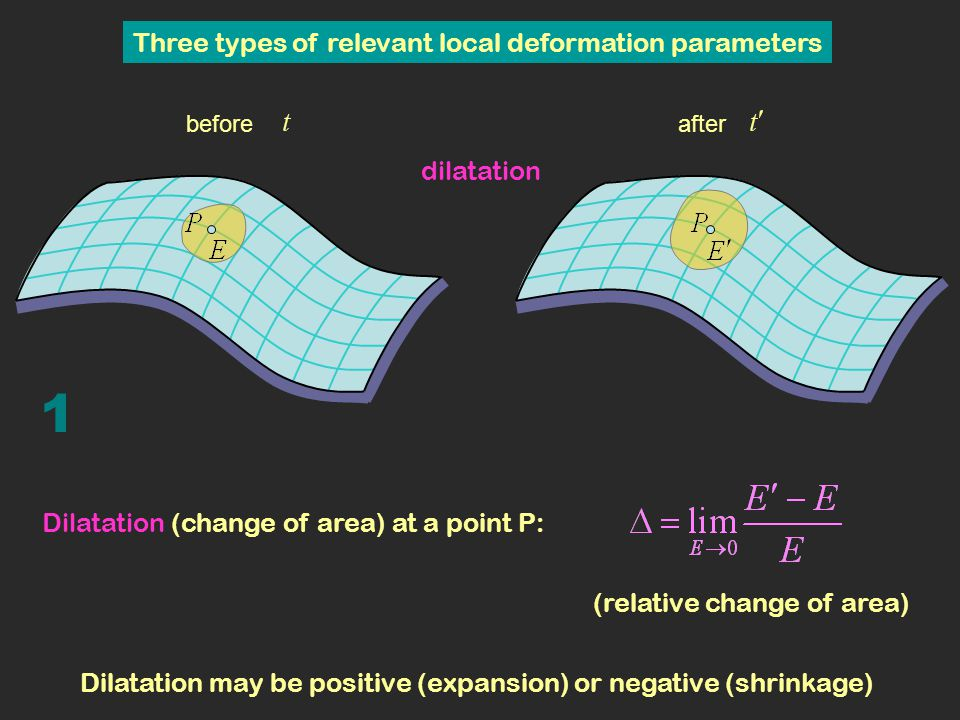 1 Three types of relevant local deformation parameters dilatation