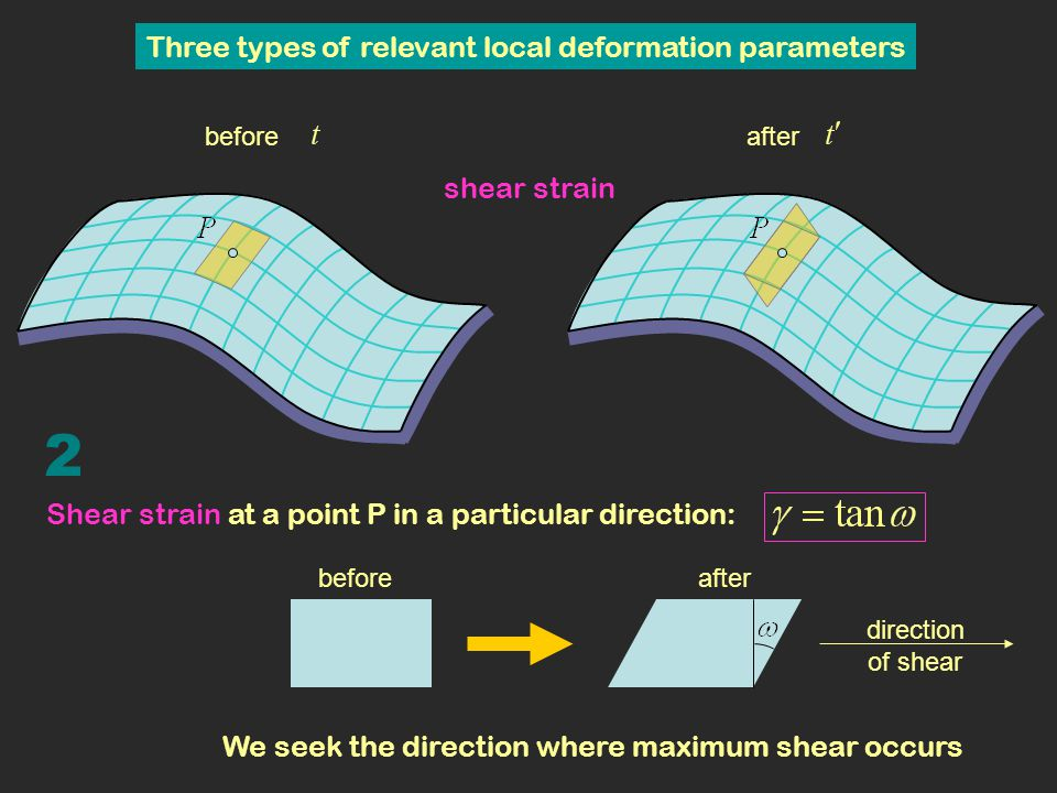 2 Three types of relevant local deformation parameters shear strain