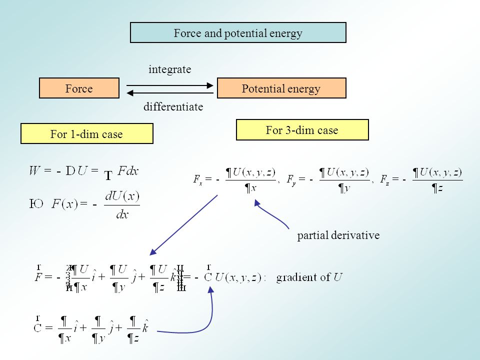 Force and potential energy