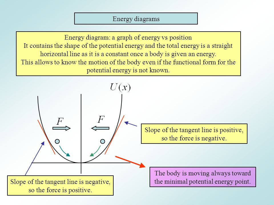 Energy diagram: a graph of energy vs position