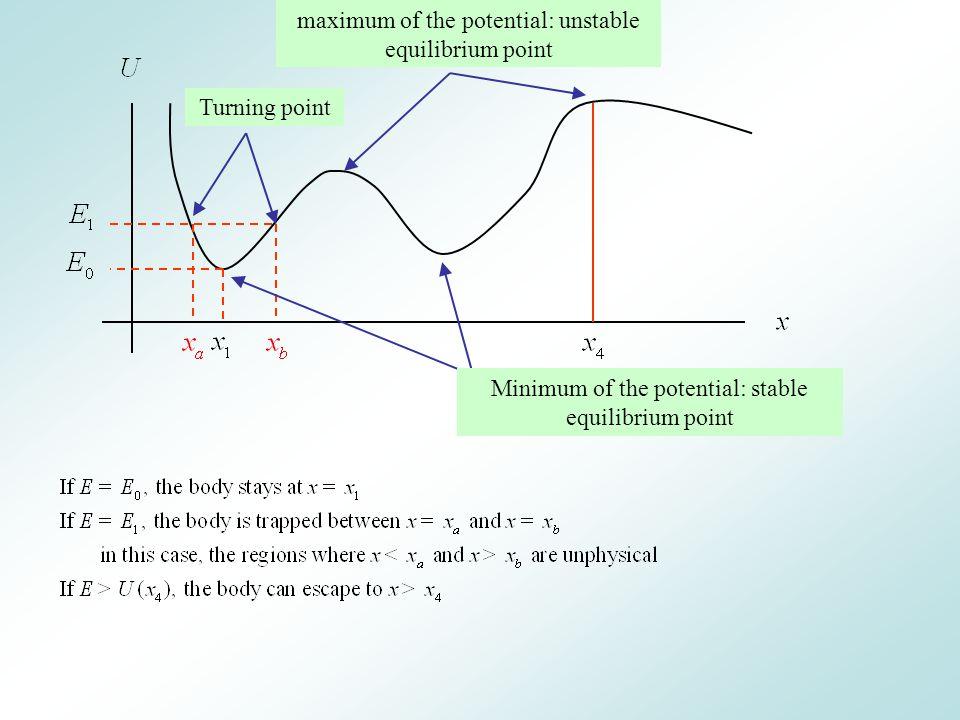 maximum of the potential: unstable equilibrium point