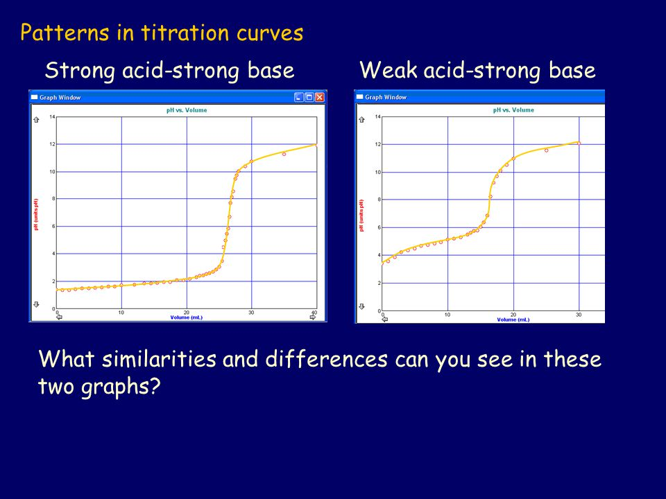 Patterns in titration curves
