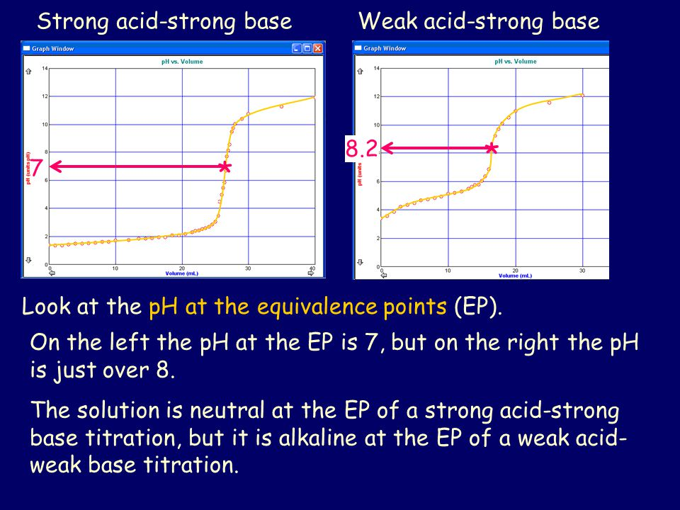 * * Strong acid-strong base Weak acid-strong base 8.2 7