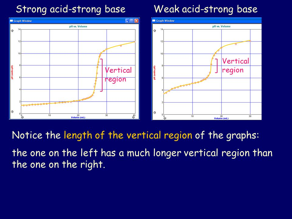 Strong acid-strong base Weak acid-strong base