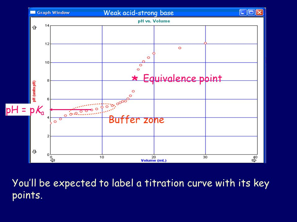 * Equivalence point pH = pKa Buffer zone