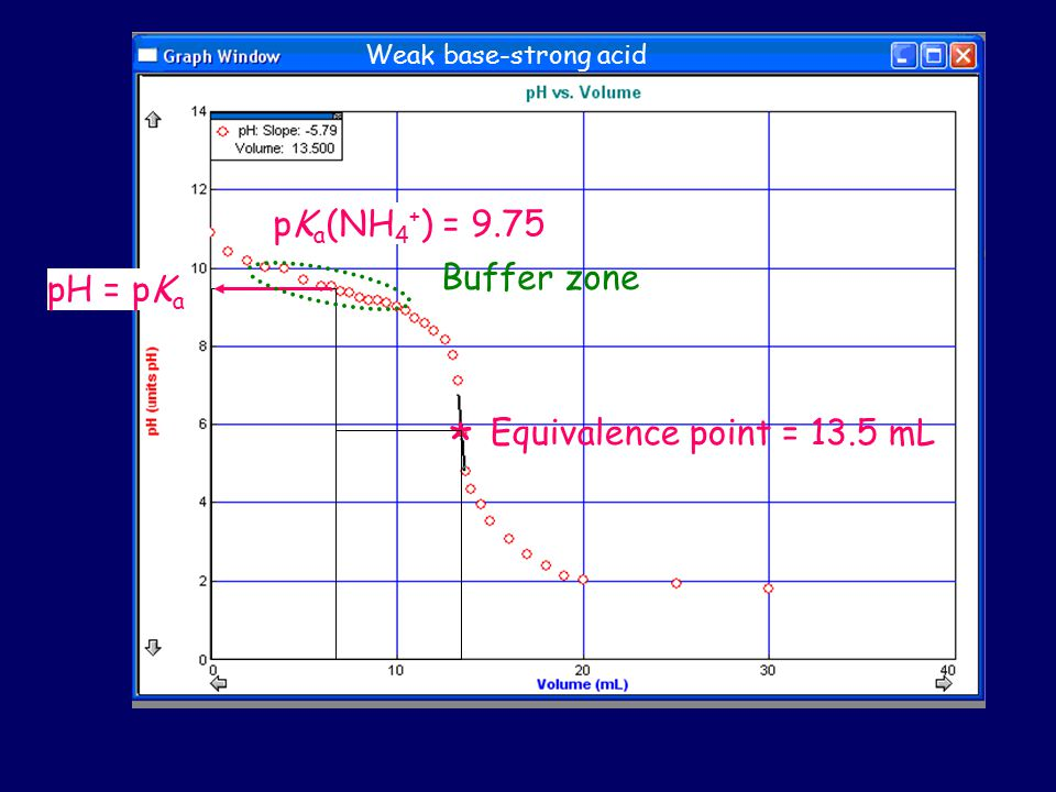 * pKa(NH4+) = 9.75 Buffer zone pH = pKa Equivalence point = 13.5 mL