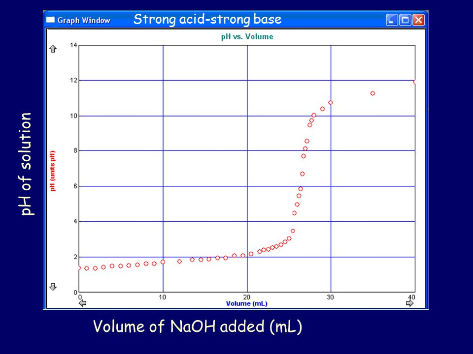 Volume of NaOH added (mL)