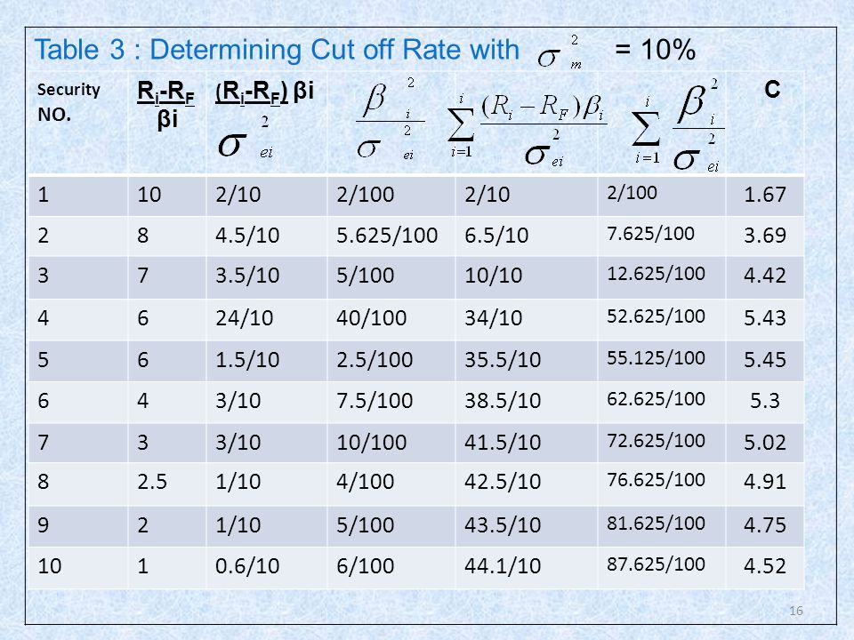 Table 3 : Determining Cut off Rate with = 10%