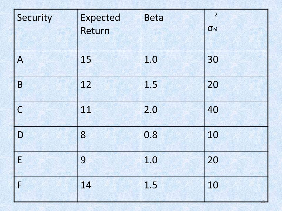 Security Expected Return Beta σei A 15 1.0 30 B 12 1.5 20 C 11 2.0 40