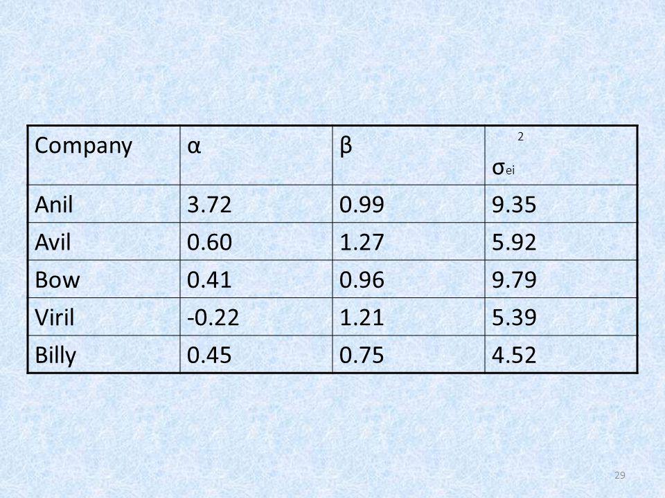 Company α β σei Anil 3.72 0.99 9.35 Avil 0.60 1.27 5.92 Bow 0.41 0.96
