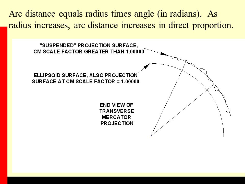 Arc distance equals radius times angle (in radians)