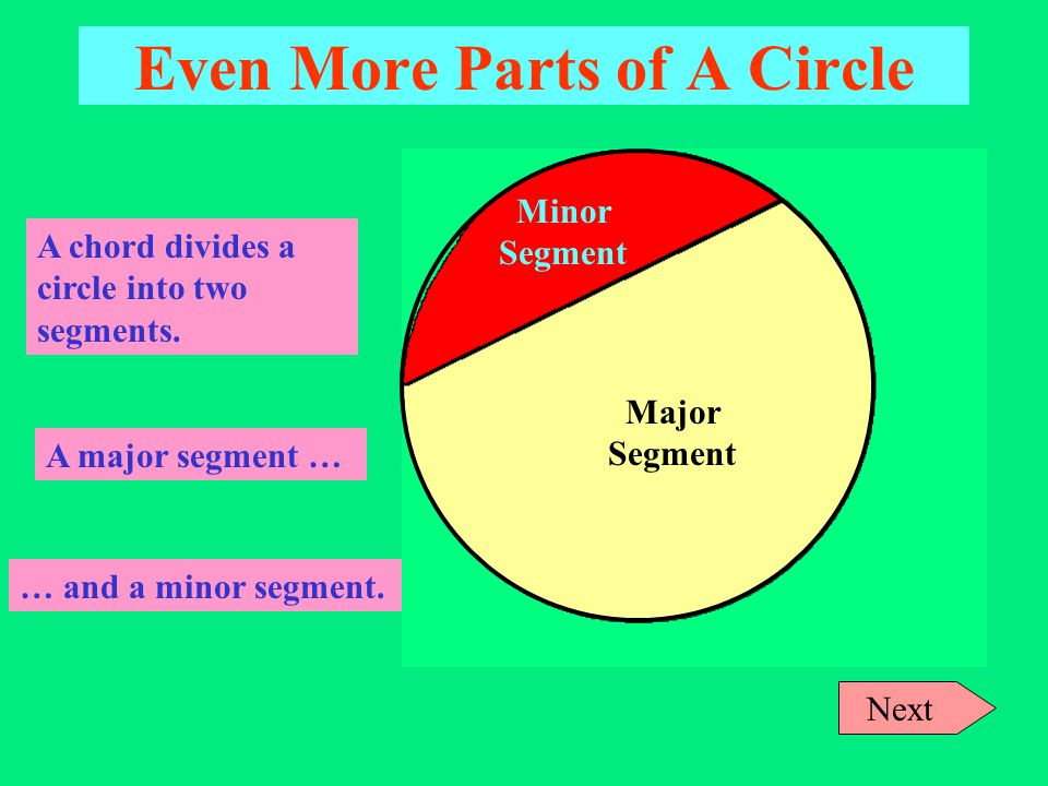 Even More Parts of A Circle