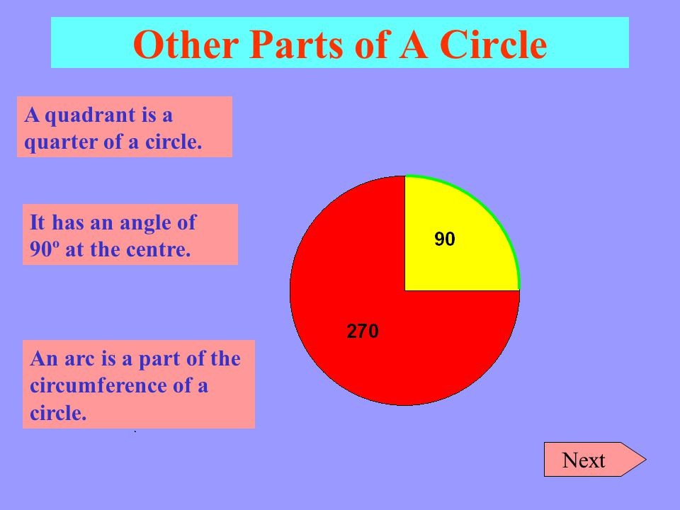 Other Parts of A Circle A quadrant is a quarter of a circle.