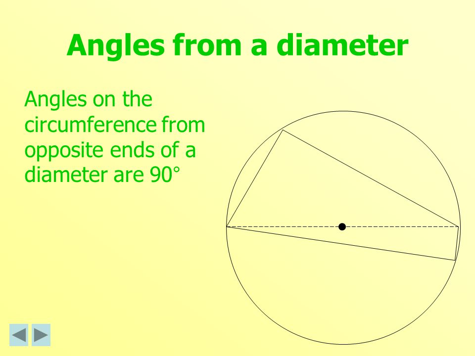 Angles from a diameter Angles on the circumference from opposite ends of a diameter are 90°
