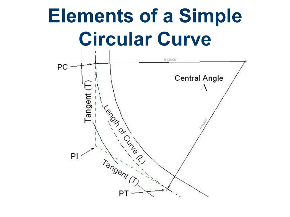 Elements of a Simple Circular Curve
