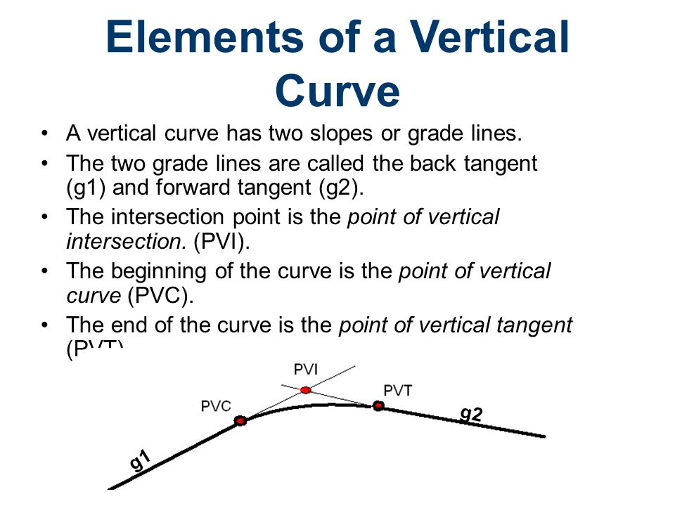 Elements of a Vertical Curve