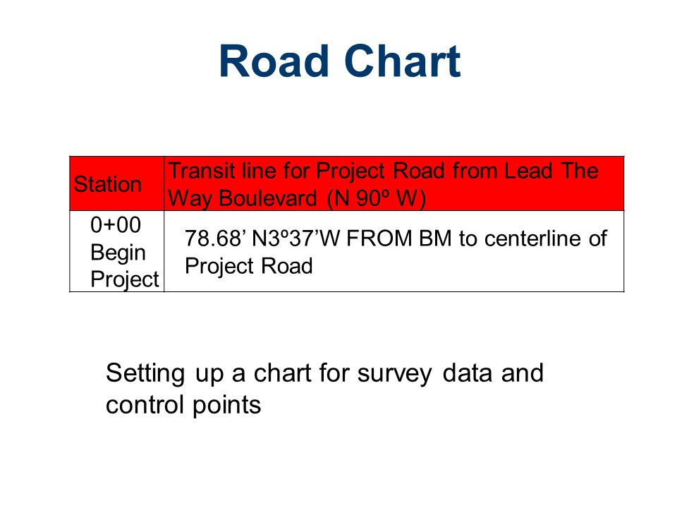 Road Chart Setting up a chart for survey data and control points