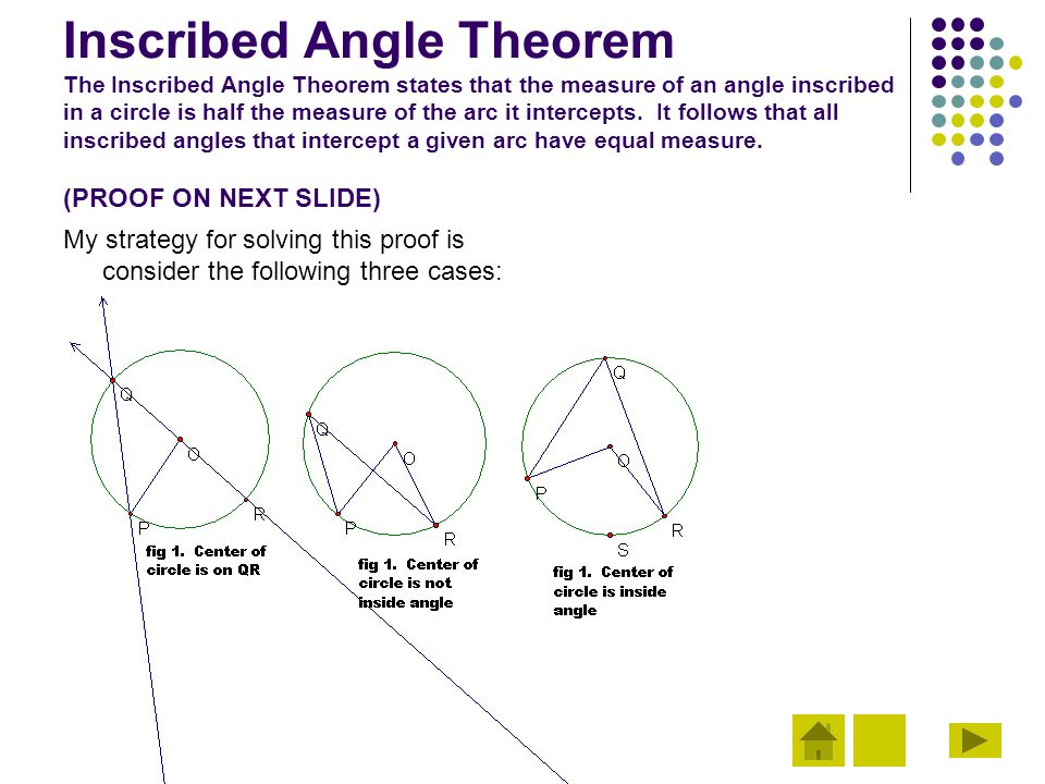 Inscribed Angle Theorem The Inscribed Angle Theorem states that the measure of an angle inscribed in a circle is half the measure of the arc it intercepts. It follows that all inscribed angles that intercept a given arc have equal measure. (PROOF ON NEXT SLIDE)