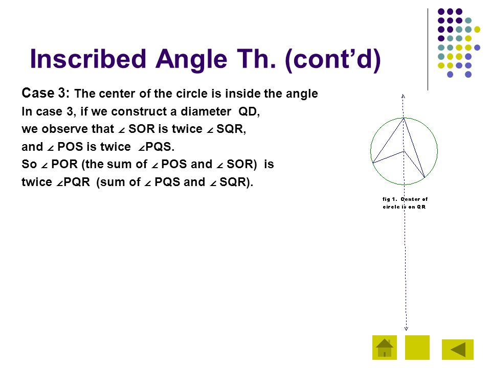 Inscribed Angle Th. (cont'd)